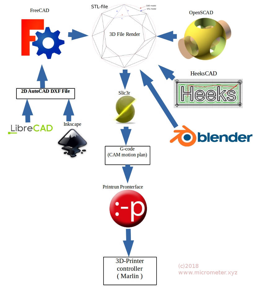 3D_Printer_Process_Steps.jpg
